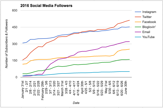 The Importance of Tracking Your Social Media Followers | Hayle Olson | www.hayleolson.com